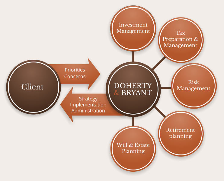 Services doherty bryant financial strategists - Qualified family office professional ...